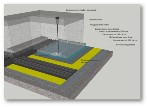 2 гидроизоляция пола слоя цена в